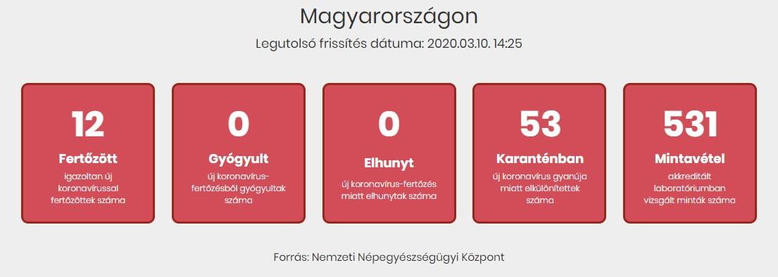 Coronavirus Hungary March