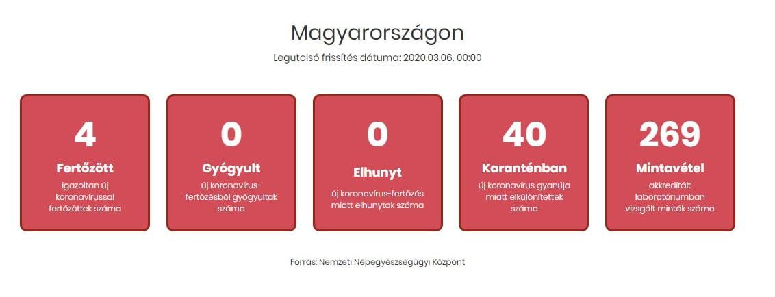 Coronavirus Hungary